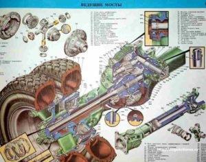 ustroistvo-mosta-kamaz